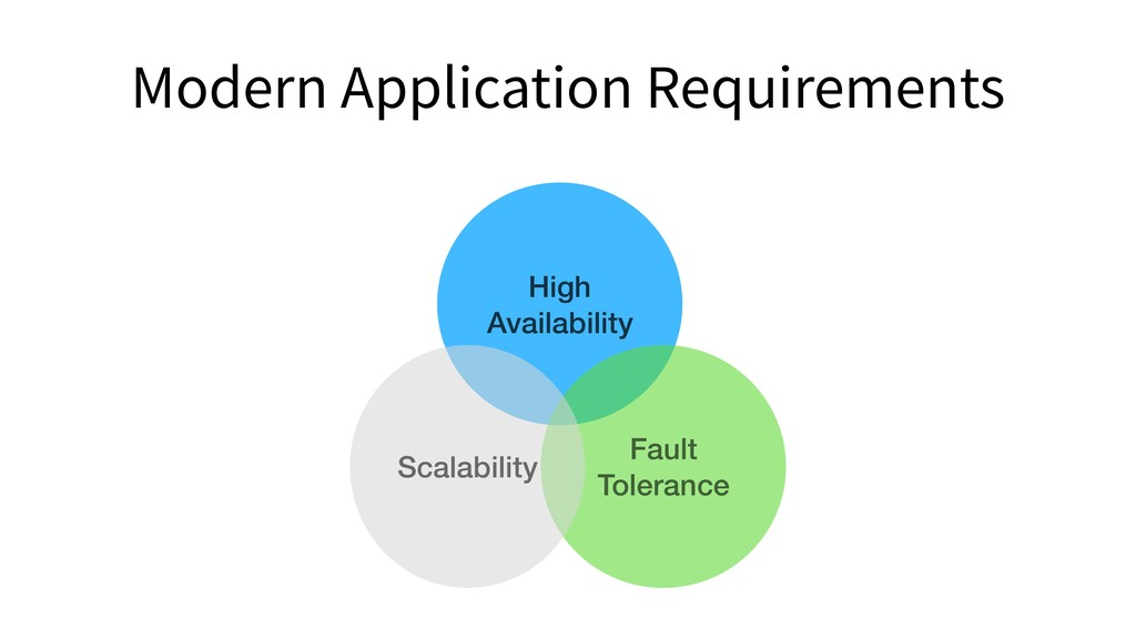 Modern Application Requirements High Availabili...