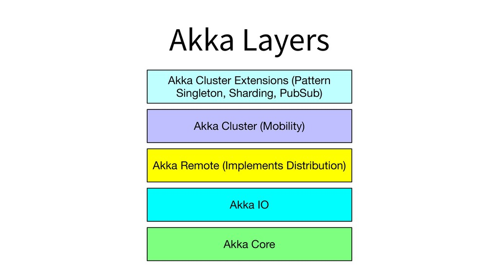 Akka Layers Akka Core Akka IO Akka Remote (Impl...