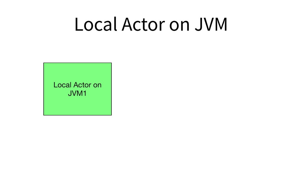 Local Actor on JVM1 Local Actor on JVM