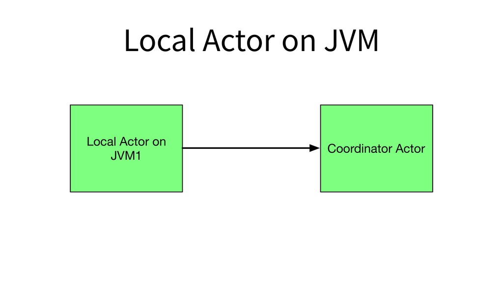 Local Actor on JVM Local Actor on JVM1 Coordina...