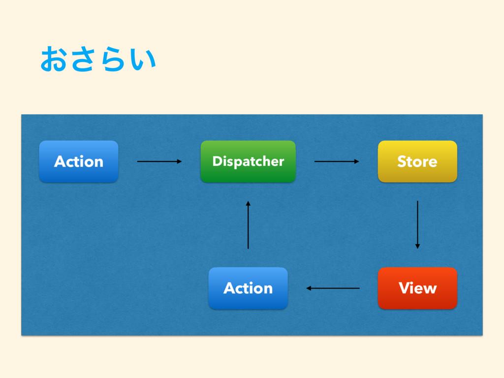 ͓͞Β͍ Action Dispatcher Store View Action