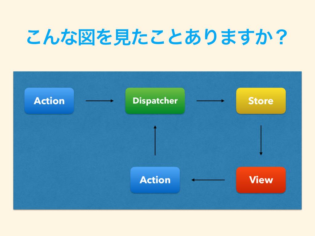 ͜ΜͳਤΛݟͨ͜ͱ͋Γ·͔͢ʁ Action Dispatcher Store View Ac...