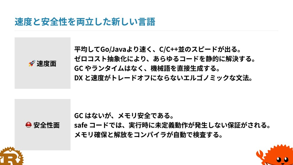 速度と安全性を両立した新しい言語 安全性面 平均してGo/Javaより速く、C/C++並のスピ...