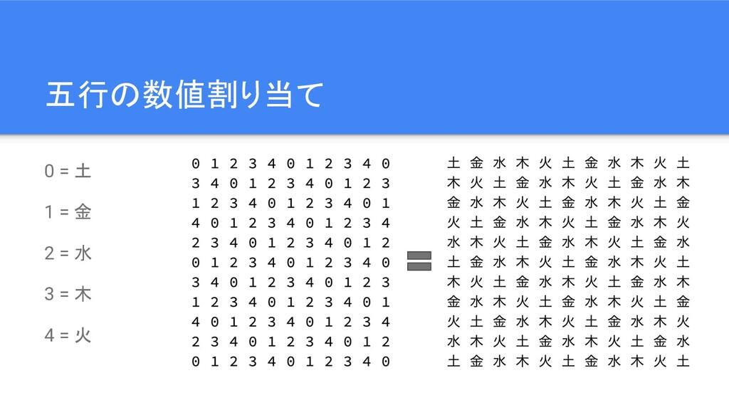 五行の数値割り当て 0 = 土 1 = 金 2 = 水 3 = 木 4 = 火