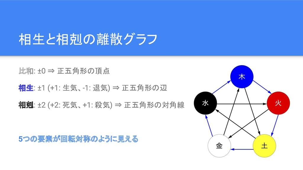 相生と相剋の離散グラフ 比和: ±0 ⇒ 正五角形の頂点 相生: ±1 (+1: 生気、-1:...