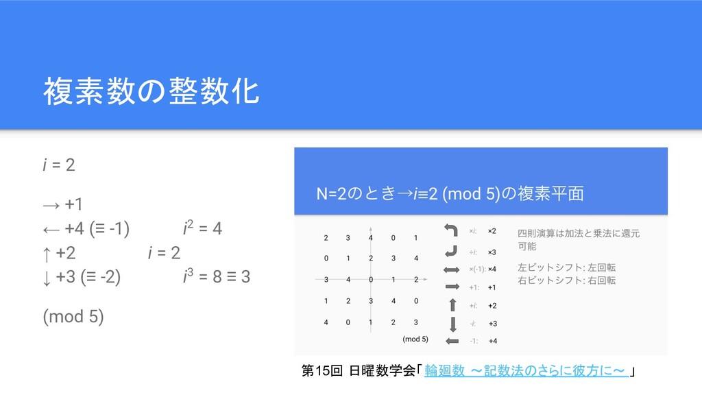 複素数の整数化 i = 2 → +1 ← +4 (≡ -1) i2 = 4 ↑ +2 i = ...