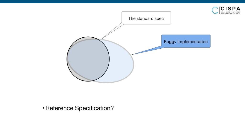 The standard spec Buggy Implementation •Referen...