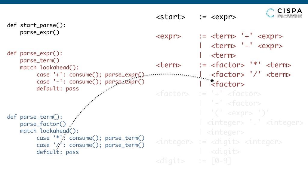<start> := <expr> <expr> := <term> '+' <expr> |...