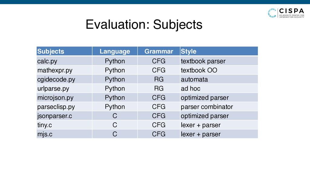 Subjects Language Grammar Style calc.py Python ...