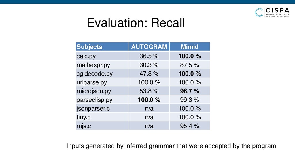 Evaluation: Recall Subjects AUTOGRAM Mimid calc...