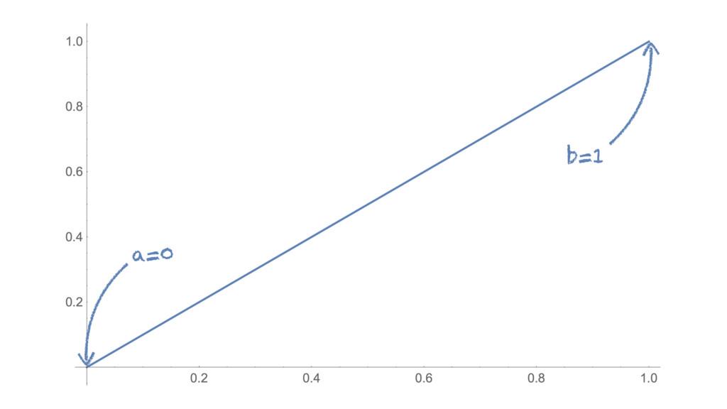 a=0 b=1