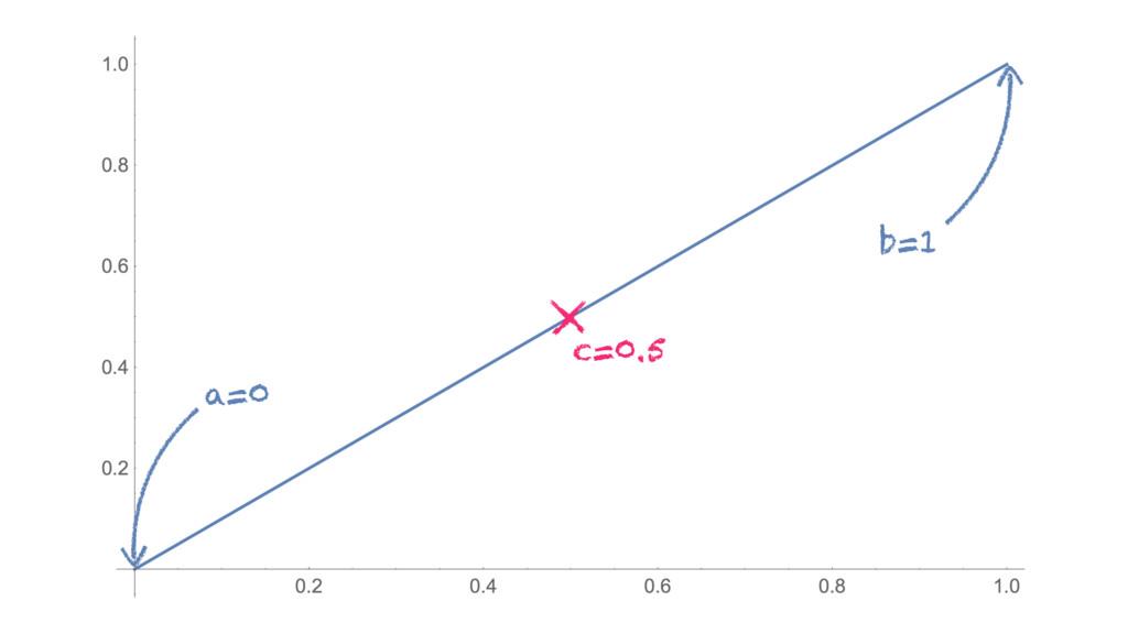 a=0 b=1 c=0.5
