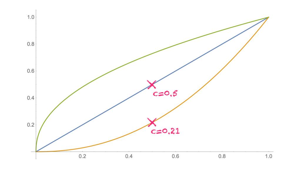 c=0.21 c=0.5