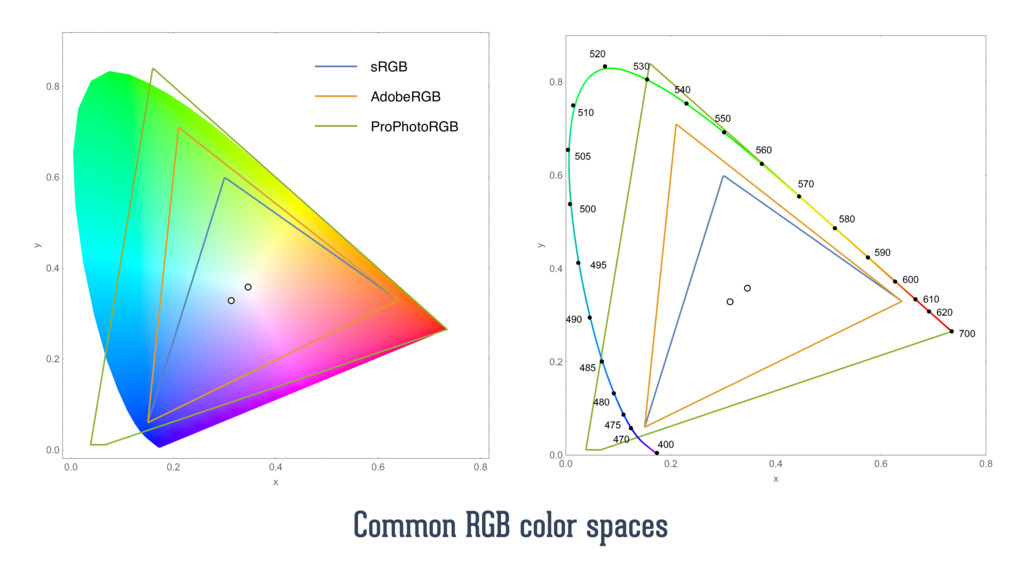 sRGB AdobeRGB ProPhotoRGB Common RGB color spac...