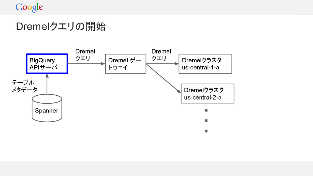 BigQuery APIサーバ Spanner テーブル メタデータ Dremel ゲー トウ...