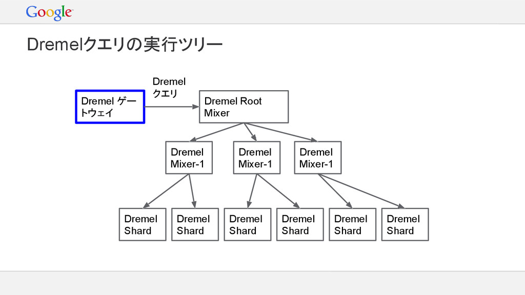 Dremel ゲー トウェイ Dremel Root Mixer Dremel クエリ Dre...