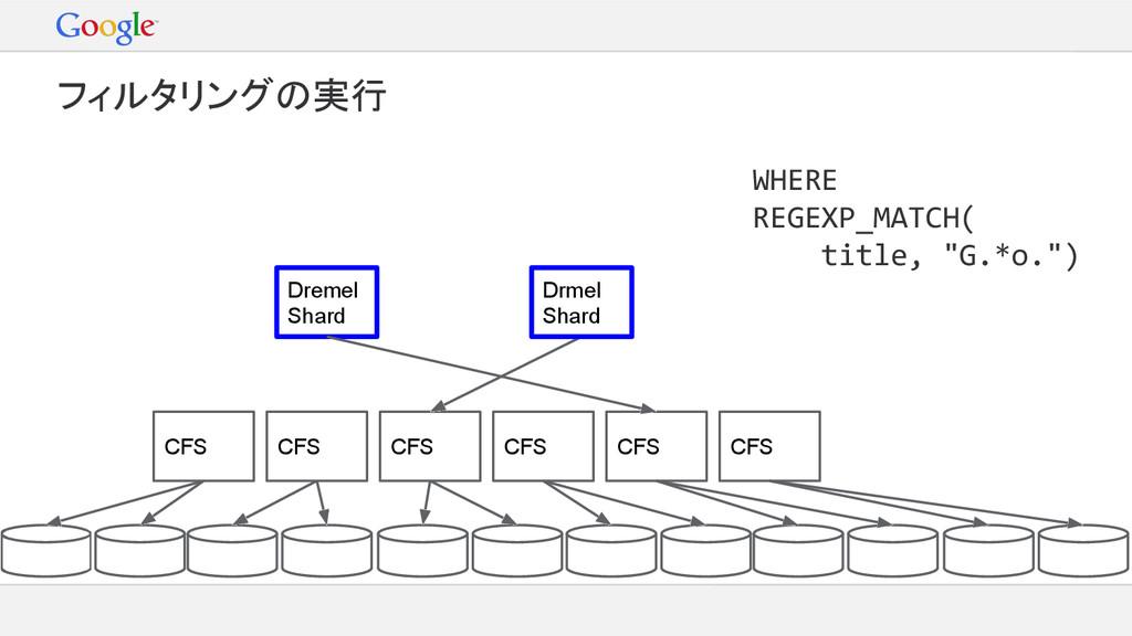 Dremel Shard CFS CFS CFS CFS WHERE REGEXP_MATCH...