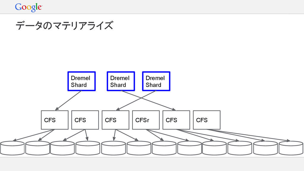 Dremel Shard Dremel Shard Dremel Shard CFS CFS ...