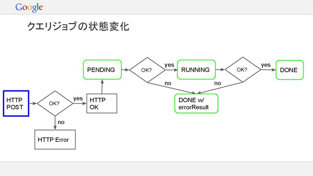 HTTP POST クエリジョブの状態変化 HTTP Error HTTP OK OK? OK...