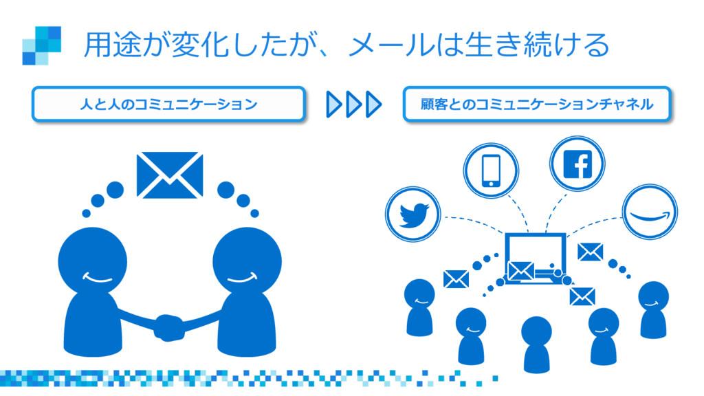 ⽤用途が変化したが、メールは⽣生き続ける ⼈人と⼈人のコミュニケーション 顧客とのコミュニケー...