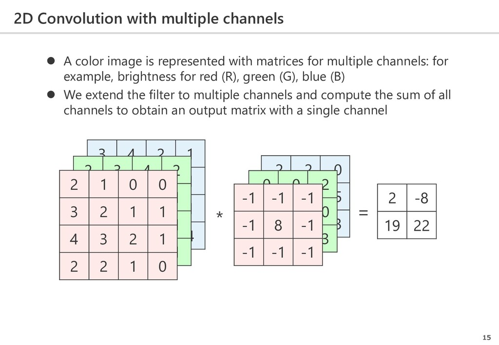 2D Convolution with multiple channels 15 * = 3 ...