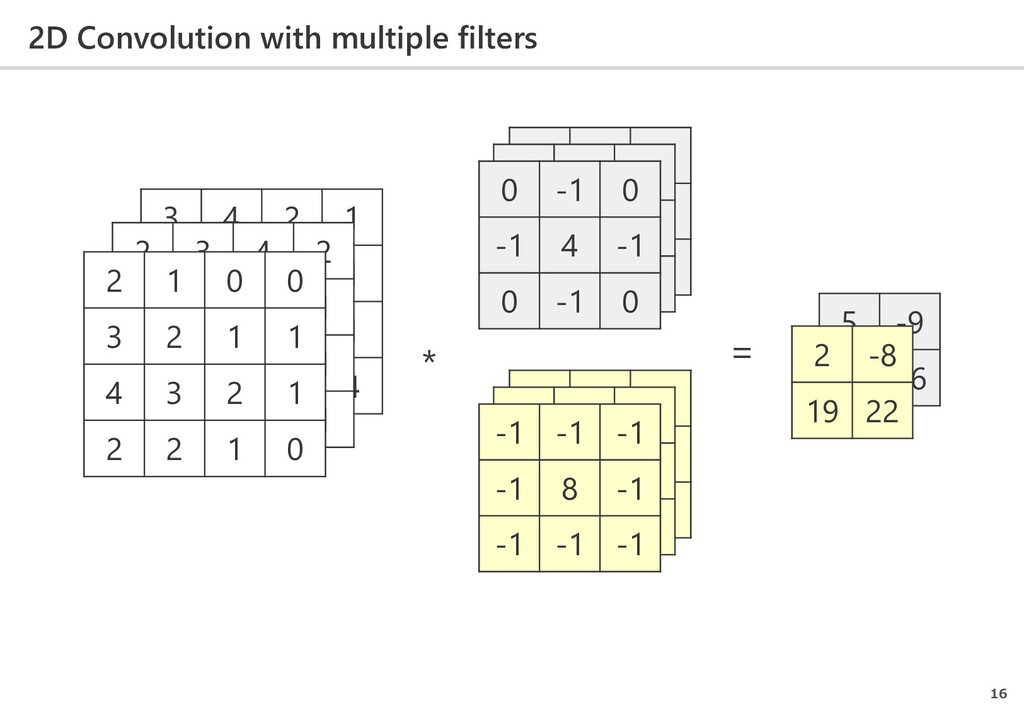 2D Convolution with multiple filters 16 * = 3 4...