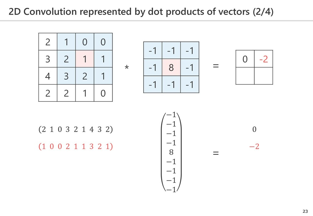 2D Convolution represented by dot products of v...