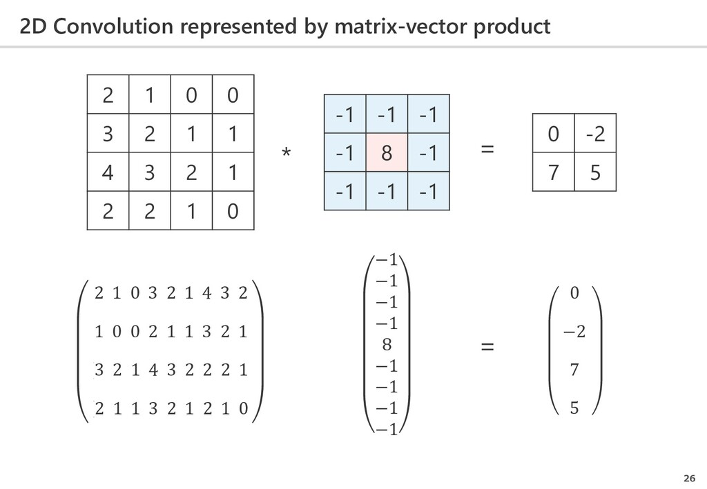 2D Convolution represented by matrix-vector pro...