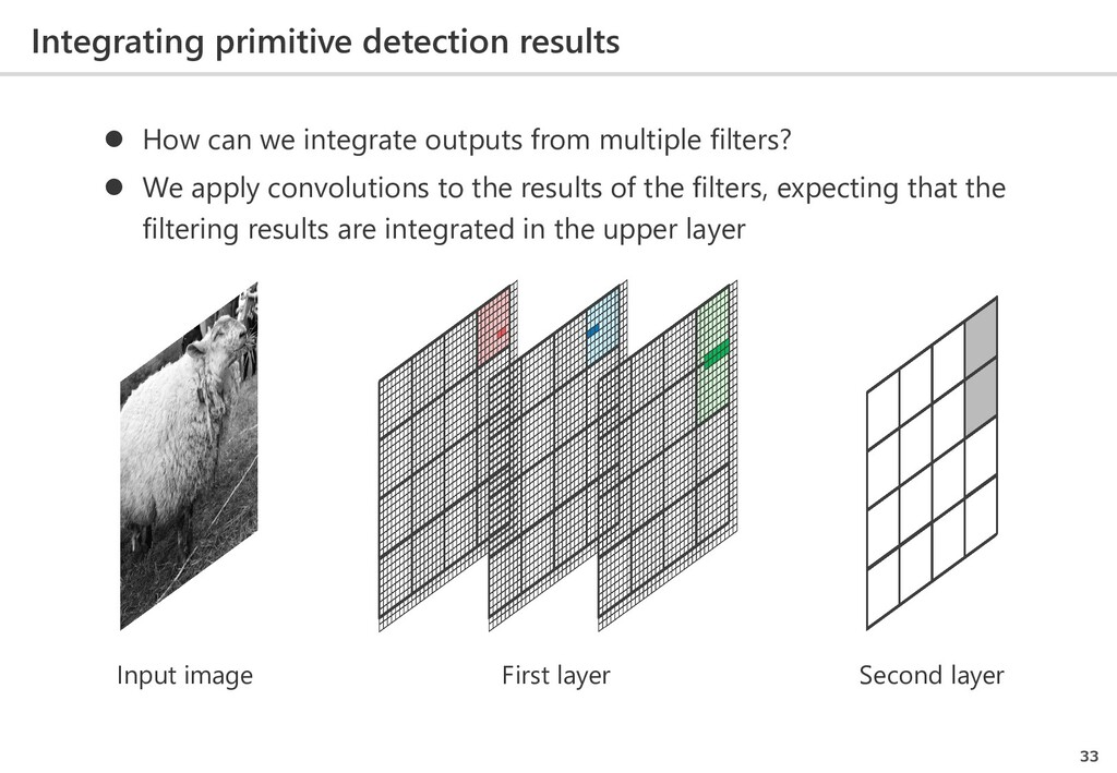 Integrating primitive detection results 33  Ho...