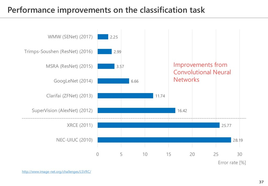 Performance improvements on the classification ...