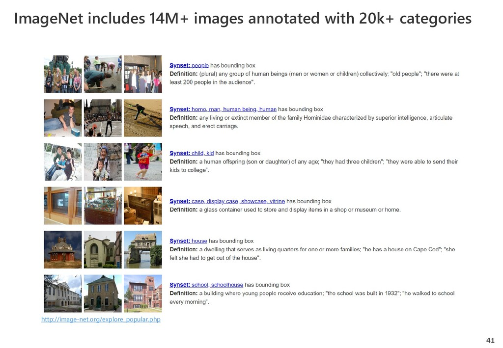 41 ImageNet includes 14M+ images annotated with...