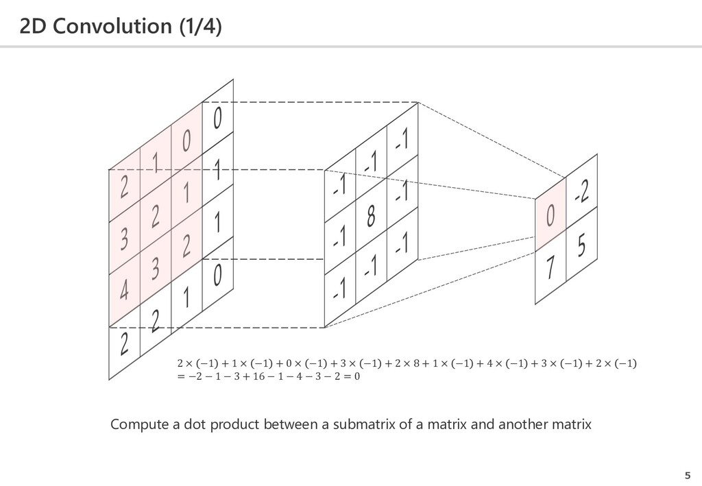 2D Convolution (1/4) 5 Compute a dot product be...