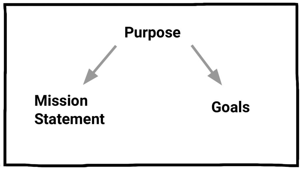 Goals Mission Statement Purpose