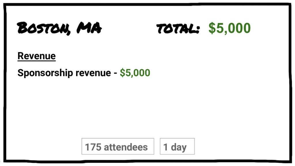 Boston, MA Sponsorship revenue - $5,000 175 att...