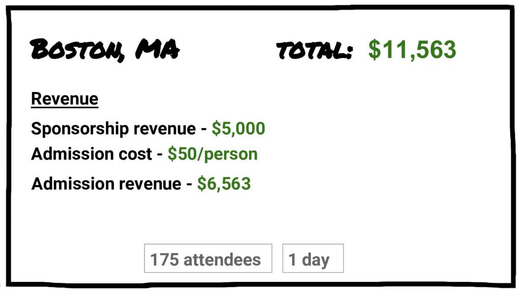Boston, MA Sponsorship revenue - $5,000 Admissi...