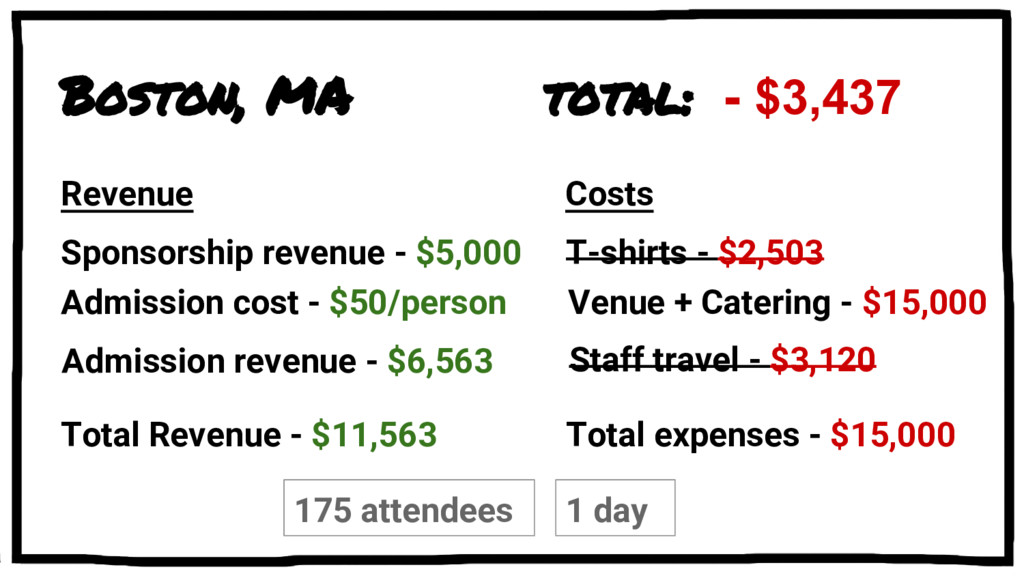 Boston, MA Sponsorship revenue - $5,000 total: ...