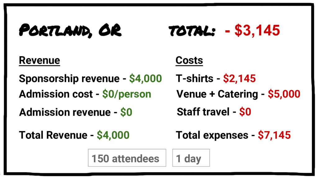 Portland, OR Sponsorship revenue - $4,000 total...