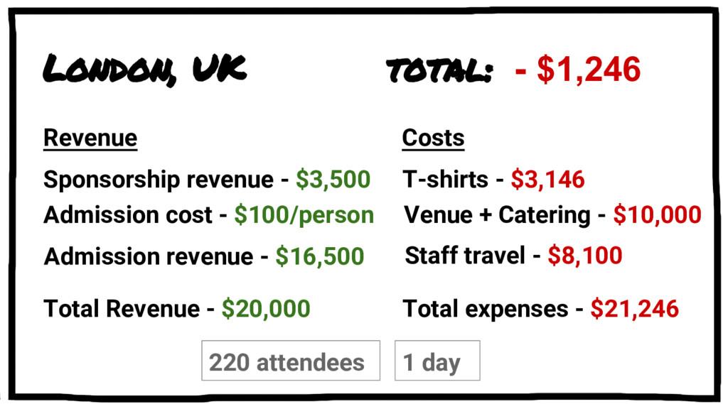 London, UK Sponsorship revenue - $3,500 total: ...