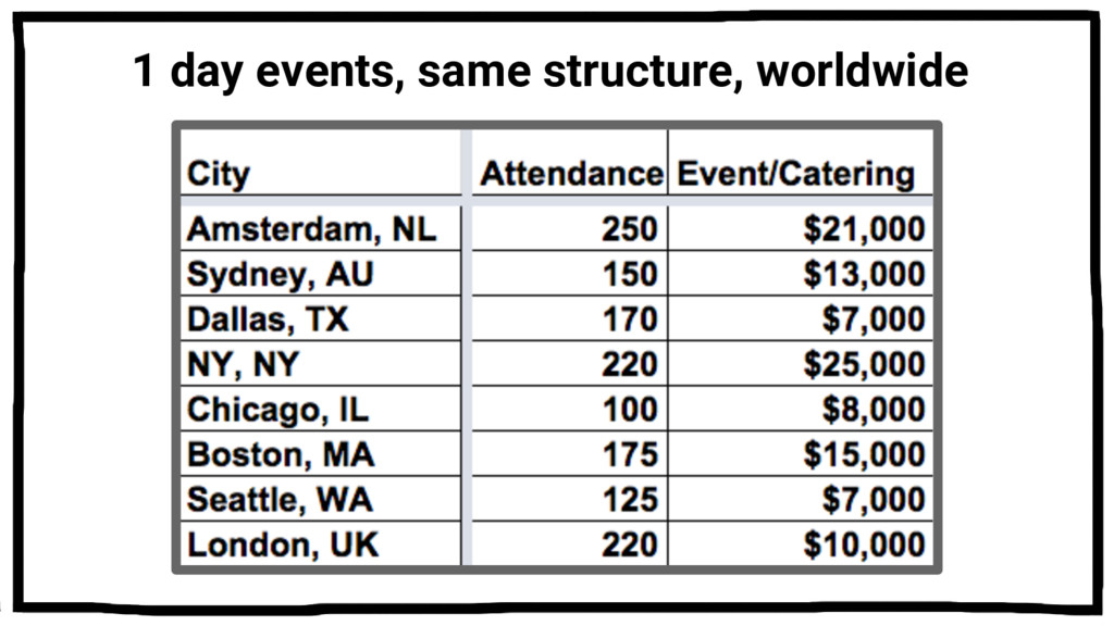 1 day events, same structure, worldwide