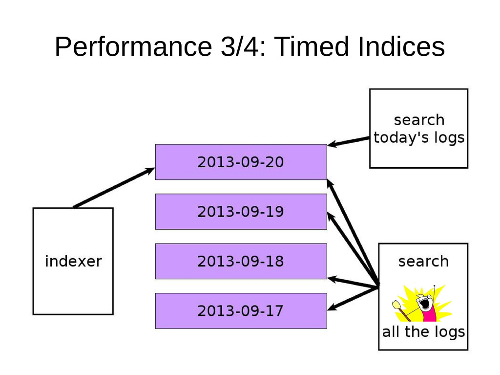 Performance 3/4: Timed Indices