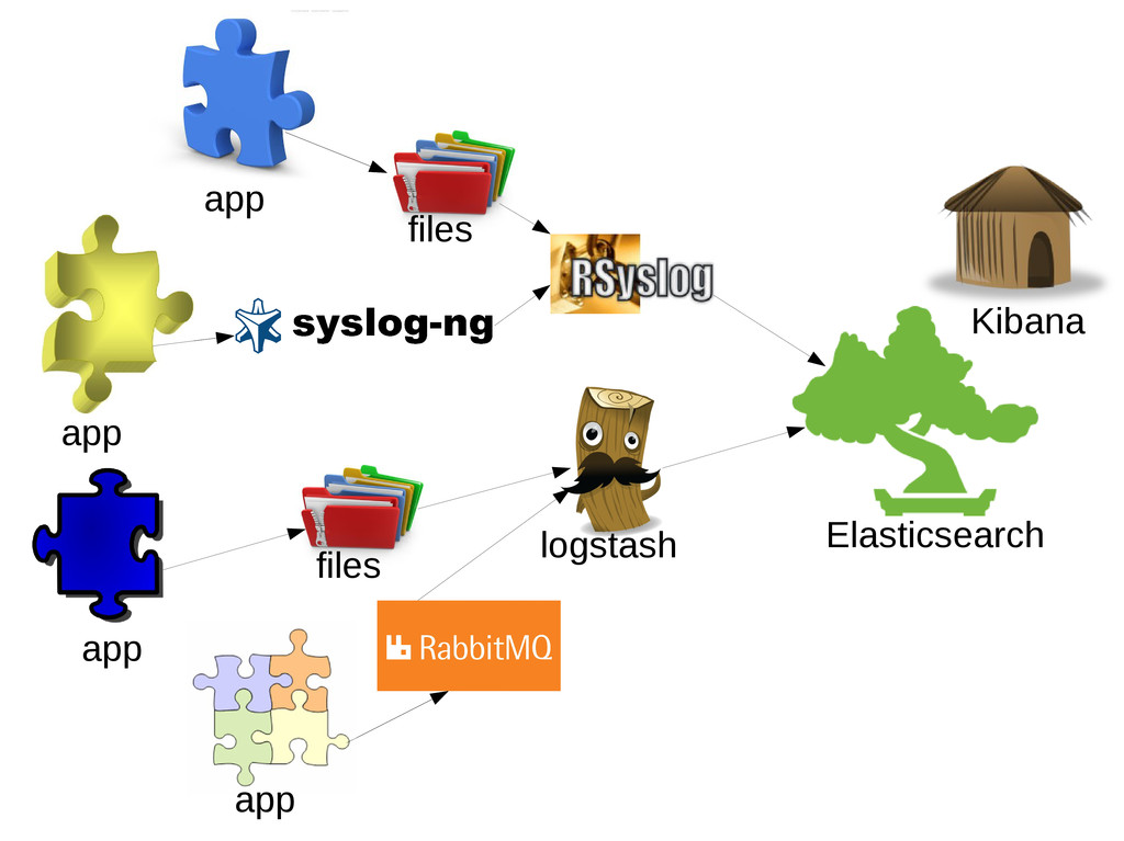 app app app app files files Elasticsearch logst...