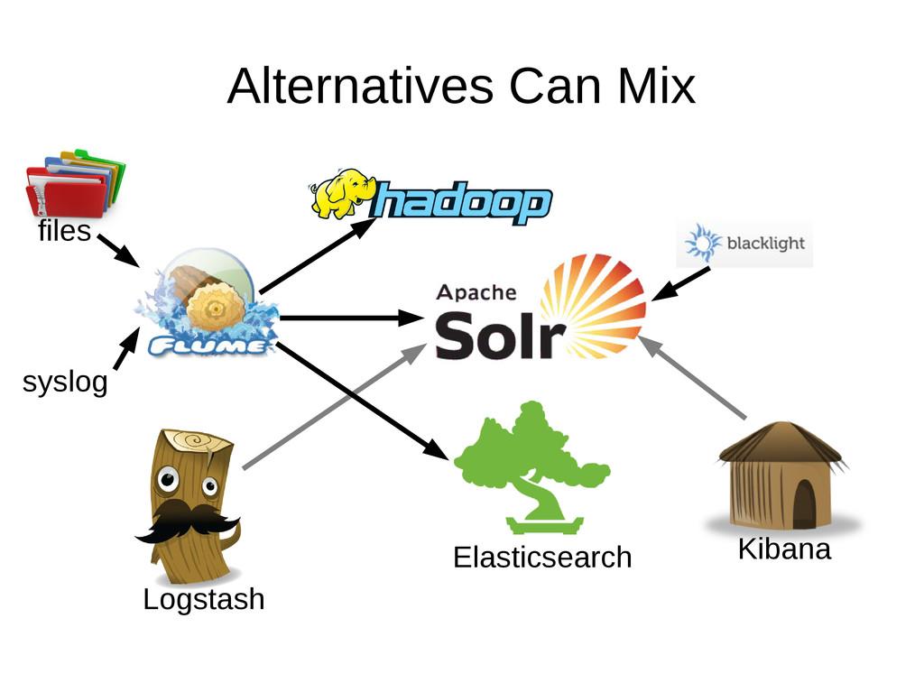 Alternatives Can Mix files syslog Logstash Elas...