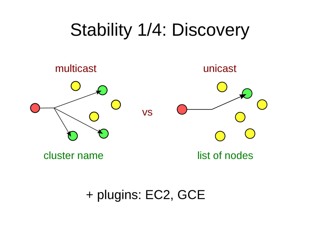 Stability 1/4: Discovery multicast unicast vs c...