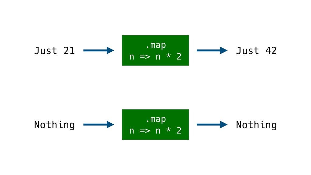 .map n => n * 2 Just 21 .map n => n * 2 Just 42...