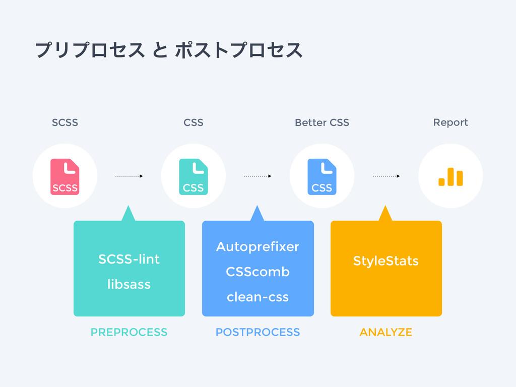 ϓϦϓϩηε ͱ ϙετϓϩηε CSS & SCSS & CSS & CSS - SCSS-...