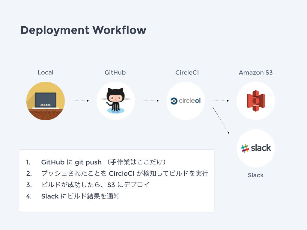 Deployment Workflow Slack Local GitHub CircleCI...