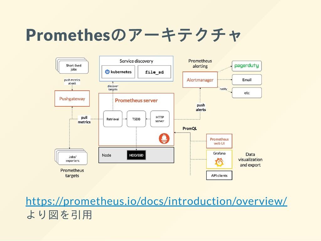 Promethesのアーキテクチャ https://prometheus.io/docs/in...
