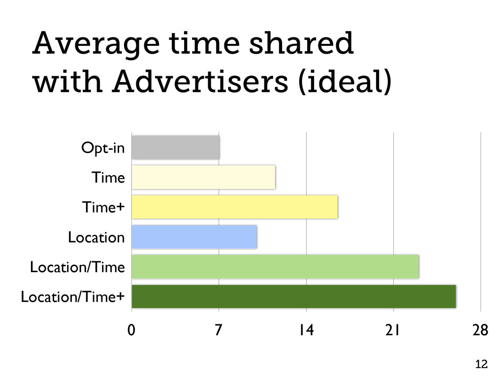 12 Average time shared with Advertisers (ideal)...