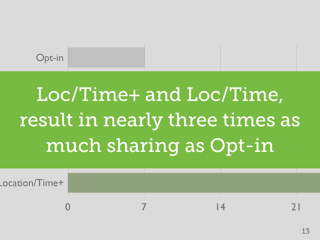 Opt-in Time Time+ Location Location/Time Locati...