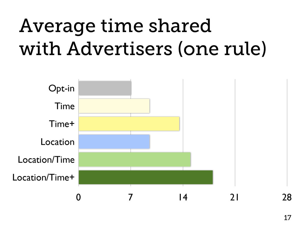 17 Average time shared with Advertisers (one ru...